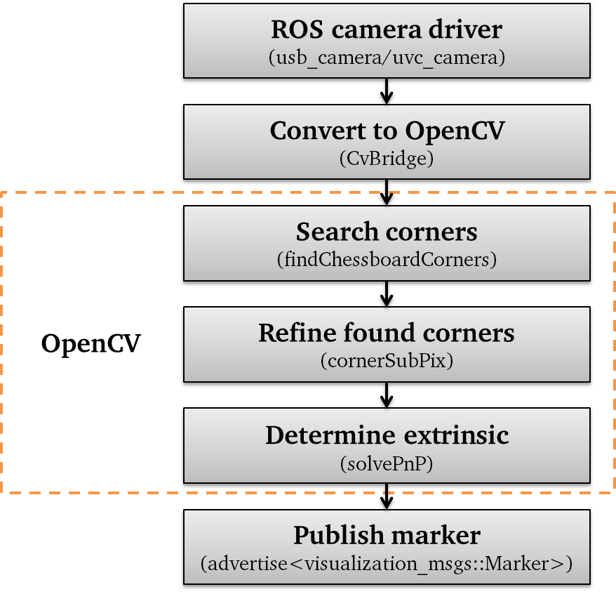 Usage — docs indigo-devel documentation